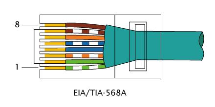 Connecteur RJ45, câblage TI568A